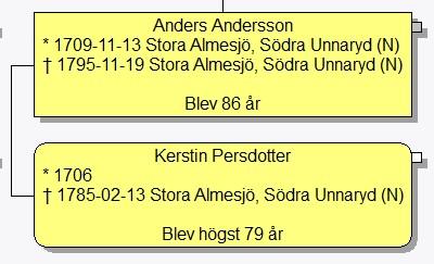 Per Jesper Karlsson Sdra Vgen 38C, Unnaryd - unam.net